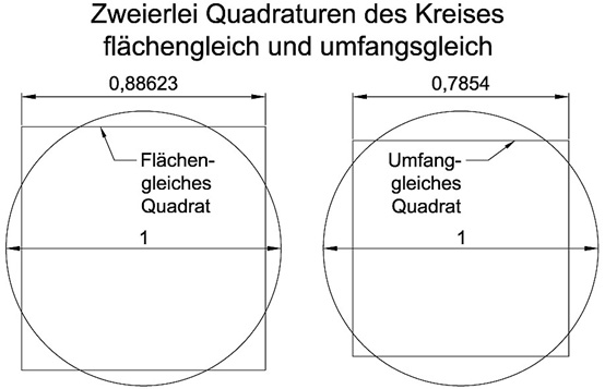 Zweierlei_Quadraturen