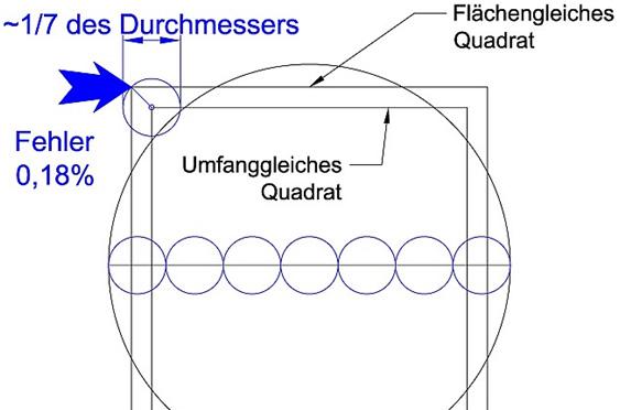 umfangreiches_Quadrat