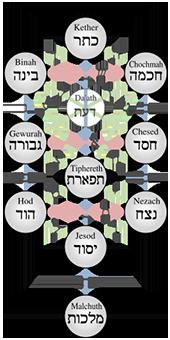 Kabbalistischer_Baum_des_Lebens